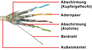 Twisted Pair Kabel